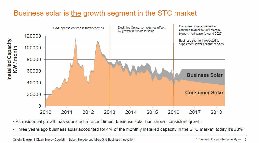 Business solar is the growth segment in the STC market