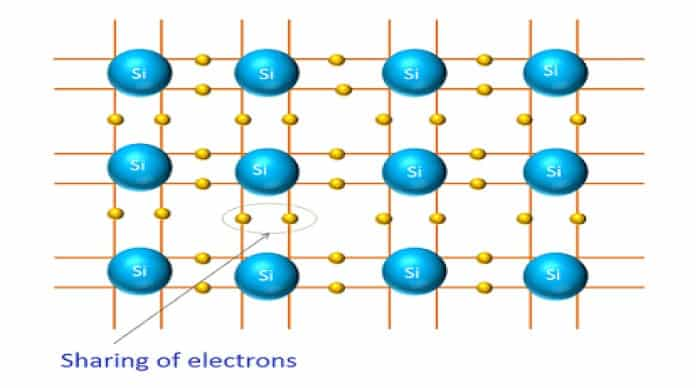 Sharing of Electrons