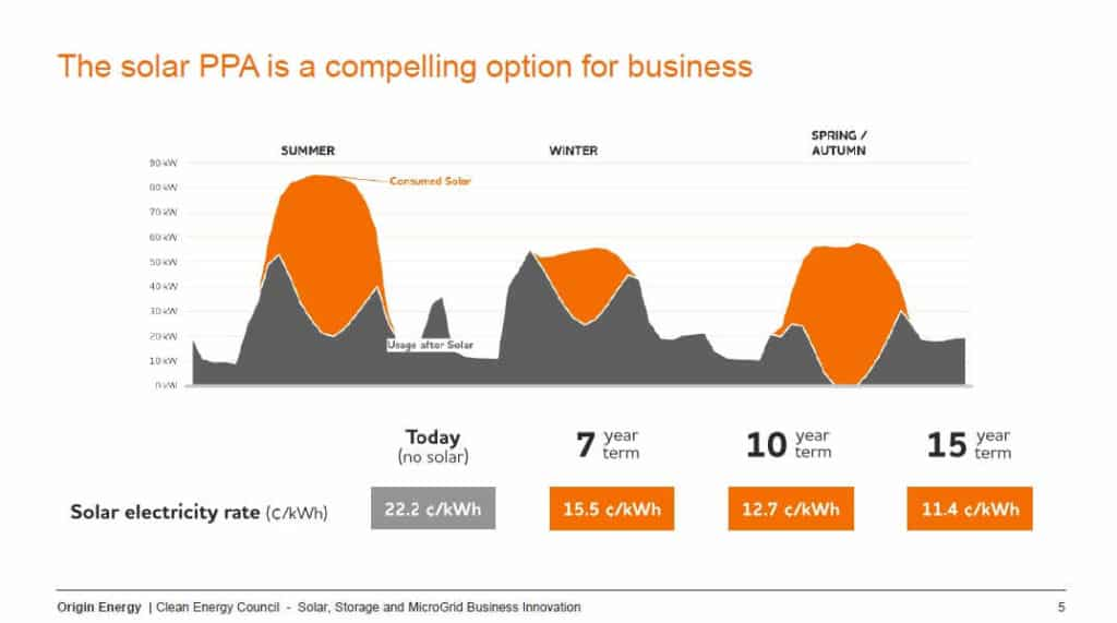 The solar PPA is a compelling option for business