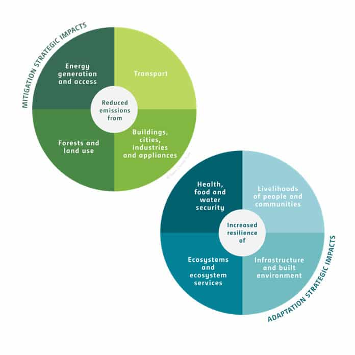GCF - Strategic Impacts