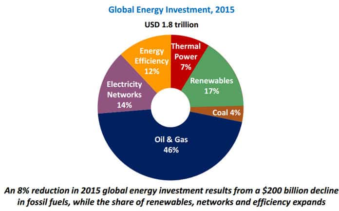 IEA: Global Energy Investment, 2015