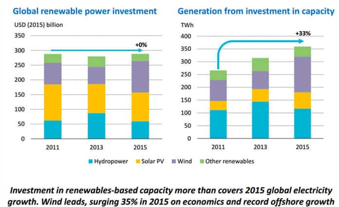 IEA: Renewable Investment Buys More Eletricity