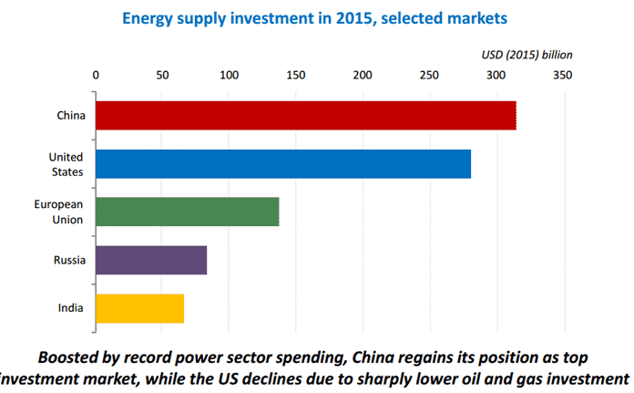 IEA: Energy Supply Investment in 2015, Select Markets