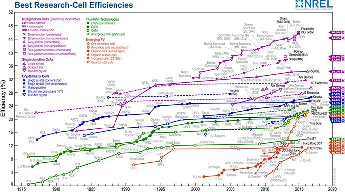 Best Research-Cell Efficiencies - NREL