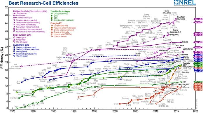 Best Research-Cell Efficiencies - NREL