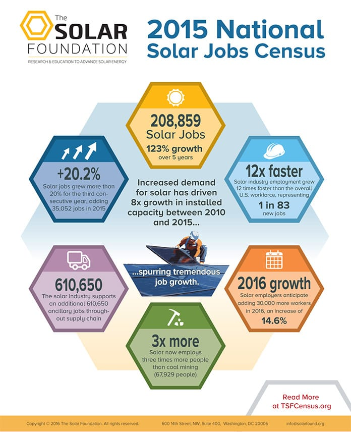 2015 National Solar Jobs Census