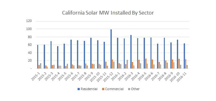 California Solar Market 2016 By Sector