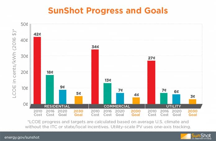 SunShot Progress and Goals