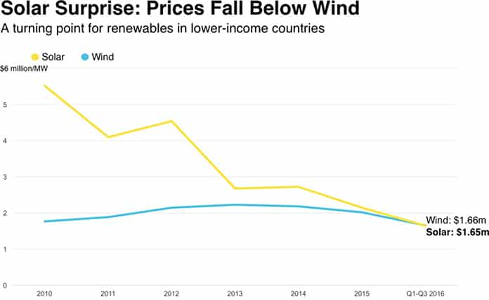 Solar Surprise: Prices Fall Below Wind