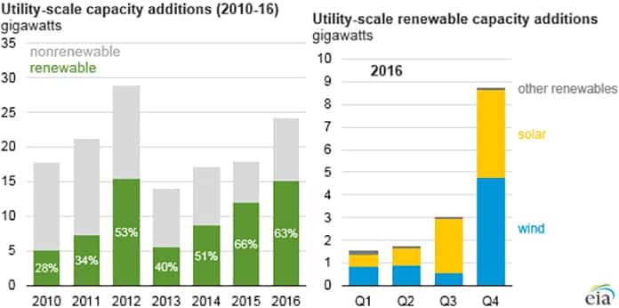 Utility Scale Capacity Additions (2010-2016)