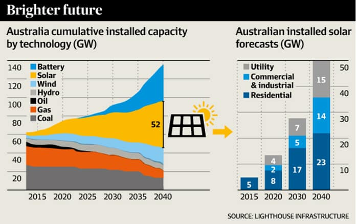 Australia Renewable Power Capacity