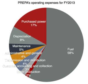 PREPA's Operating Expenses for FY2013