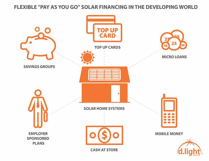 d.light Solar Pay Go Financing