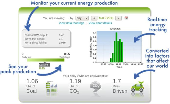 Solar PV Monitoring Dashboard
