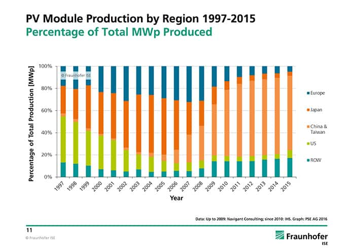 PV Module Production by Region 1997-2015