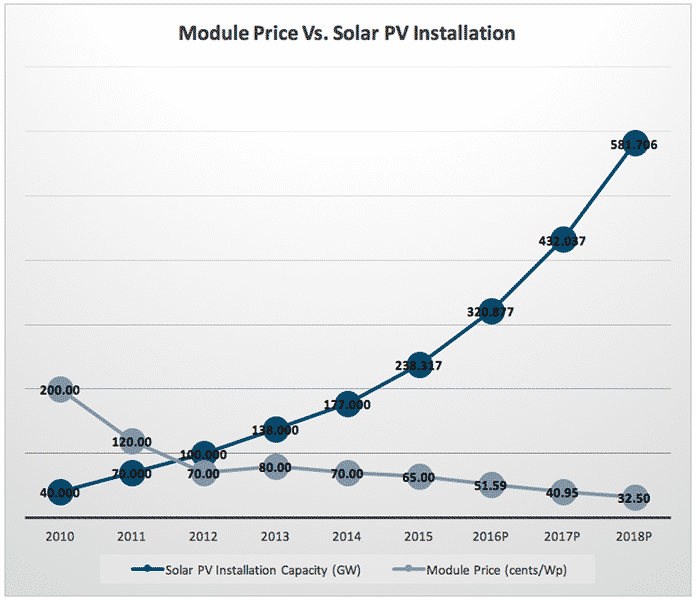 Module Price vs. Solar PV Installation