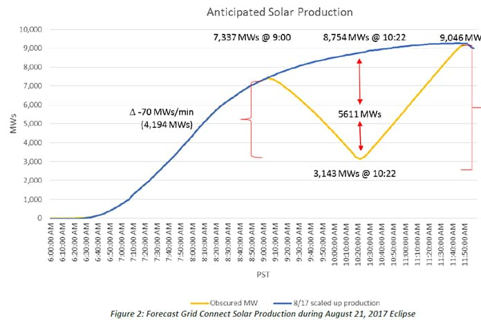 Forecast Grid Connect Solar Production during August 21, 2017 Eclipse