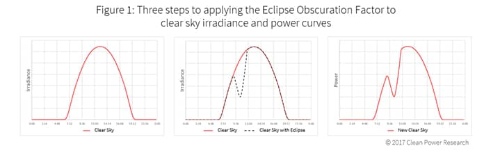 Three Steps to Applying the Eclipse Obscuration Factor to Clear Sky Irradiance and Power Curves