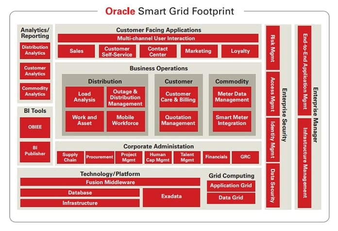 Oracle Smart Grid Footprint