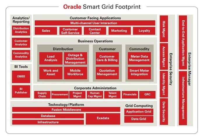 Oracle Smart Grid Footprint