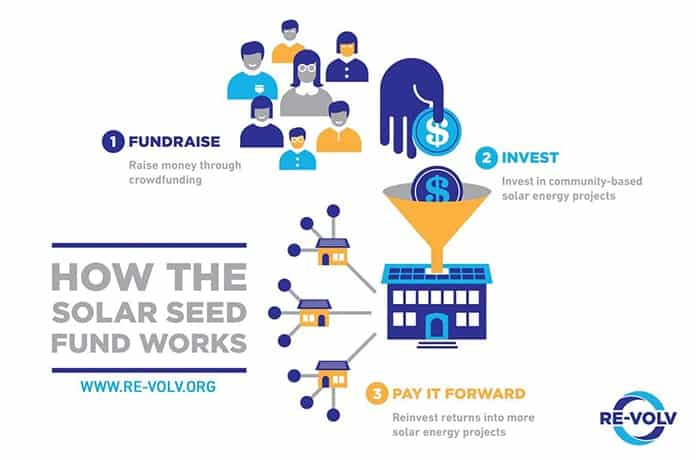 How RE-volv's Solar Seed Fund Works?