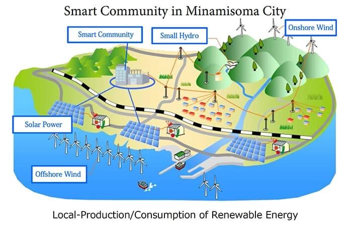 Smart Community in Minamisoma City