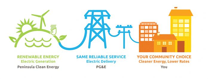 The Peninsula Clean Energy Process