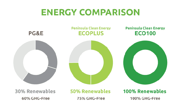 Peninsula PGE Green Energy Comparison