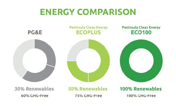Peninsula PGE Green Energy Comparison