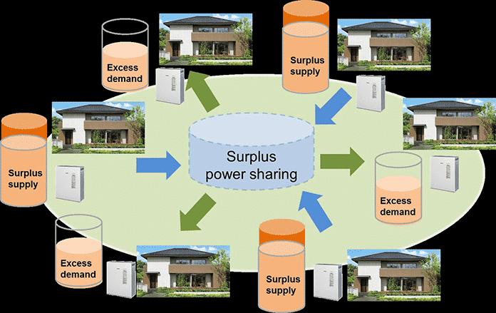 Smart City Shioashiya Solar-Shima Surplus Solar Power Sharing