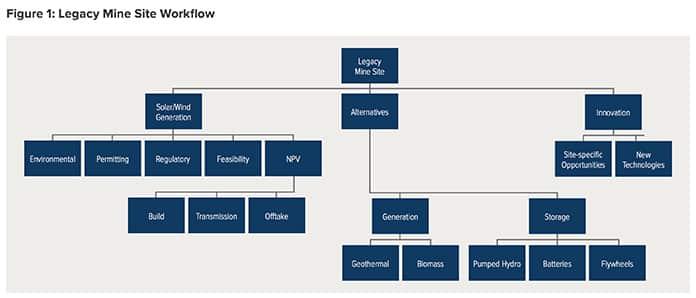 RMI Legacy Mine Site Workflow