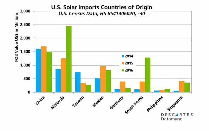 U.S. Solar Imports Countries of Origin (2014-2016)