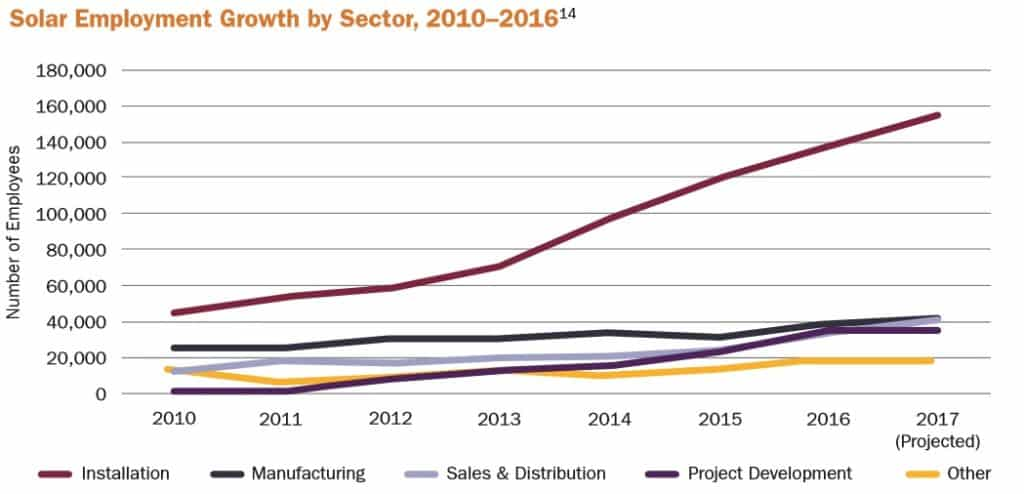 Solar Employment Growth by Sector, 2010-2016