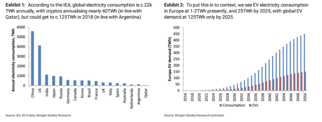 Bitcoin Crypto-Energy Consumption - Morgan Stanley Research