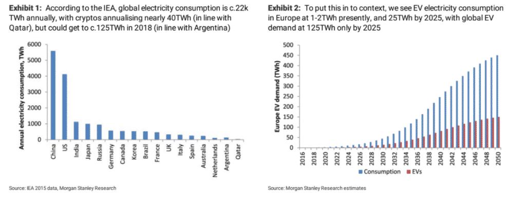 Bitcoin Crypto-Energy Consumption - Morgan Stanley Research