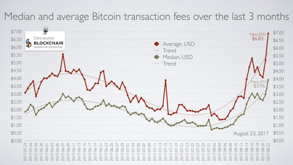 Median and Average Bitcoin Transaction Fees Over the Last 3 Months