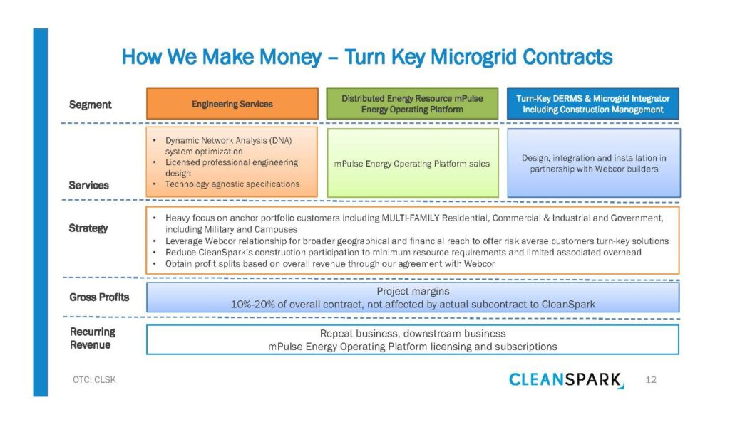 How CleanSpark Makes Money - Turn Key Microgrid Contracts
