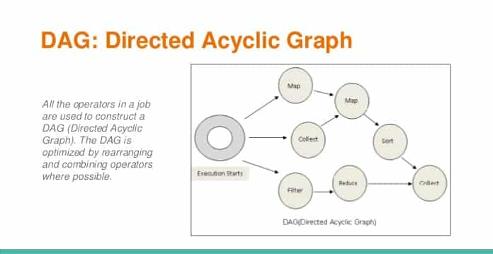 DAG (Directed Acyclic Graph) Overview