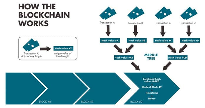 How the Blockchain Works - Wikimedia Commons