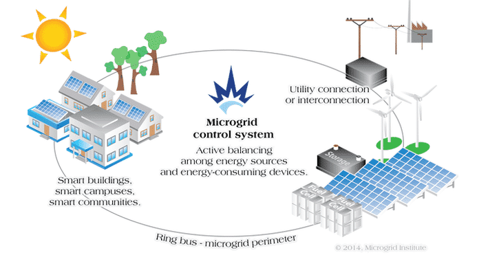 Schematic of a Microgrid with Utility Interconnection