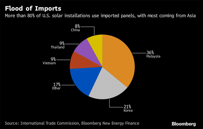 More Than 80% of U.S. Solar Installations Use Imported Panels Mostly From Asia