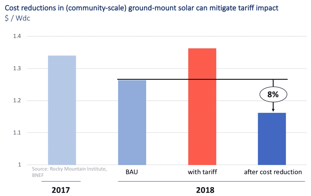 Cost Reductions in (Community-Scale) Ground-Mount Solar Can Mitigate Tariff Impact