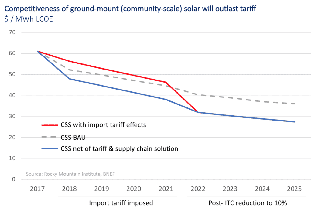 Competitiveness of Ground-Mount (Community-Scale) Solar Will Outlast Tariff