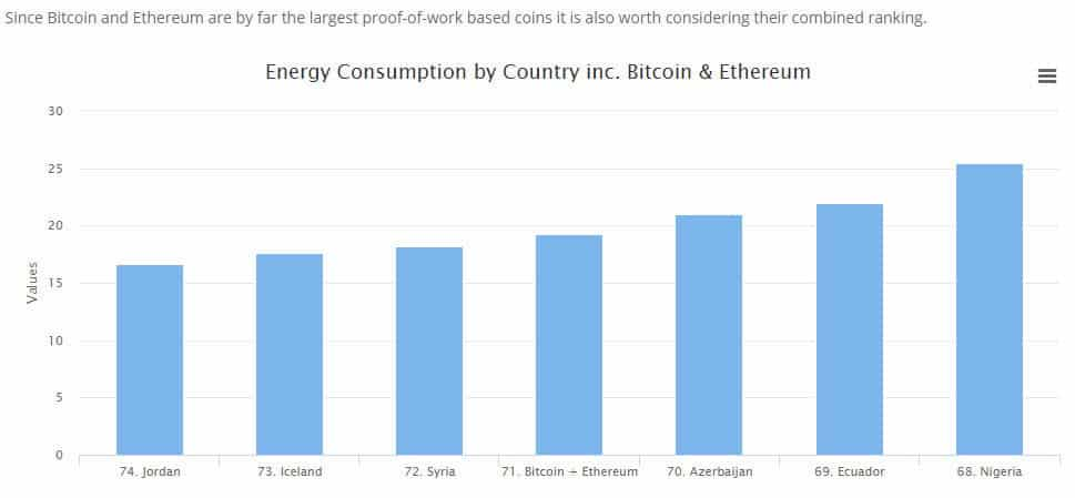 Energy Consumption by Country Inc. Bitcoin & Ethereum