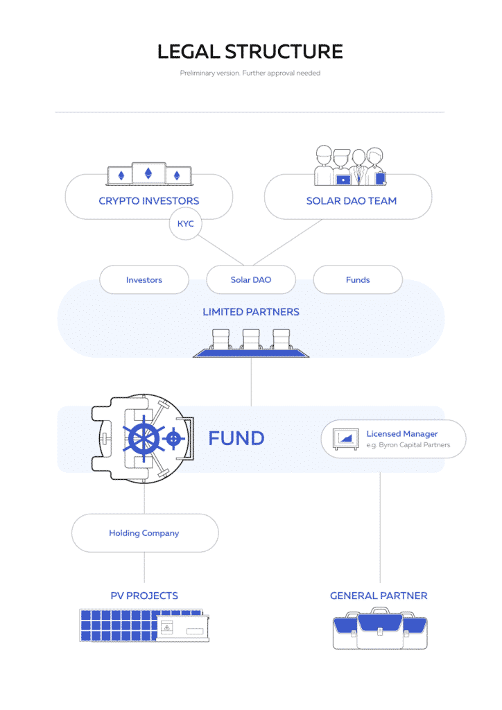 Solar DAO Legal Structure - New