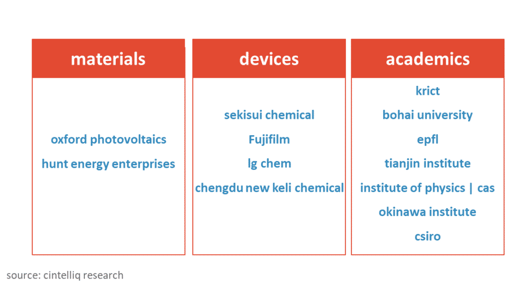 Perovskite Solar Cell Patents - Materials and Device Companies Actively Filing