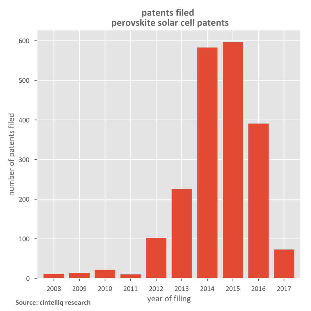 Perovskite Solar Cell Patents - Patents Filed