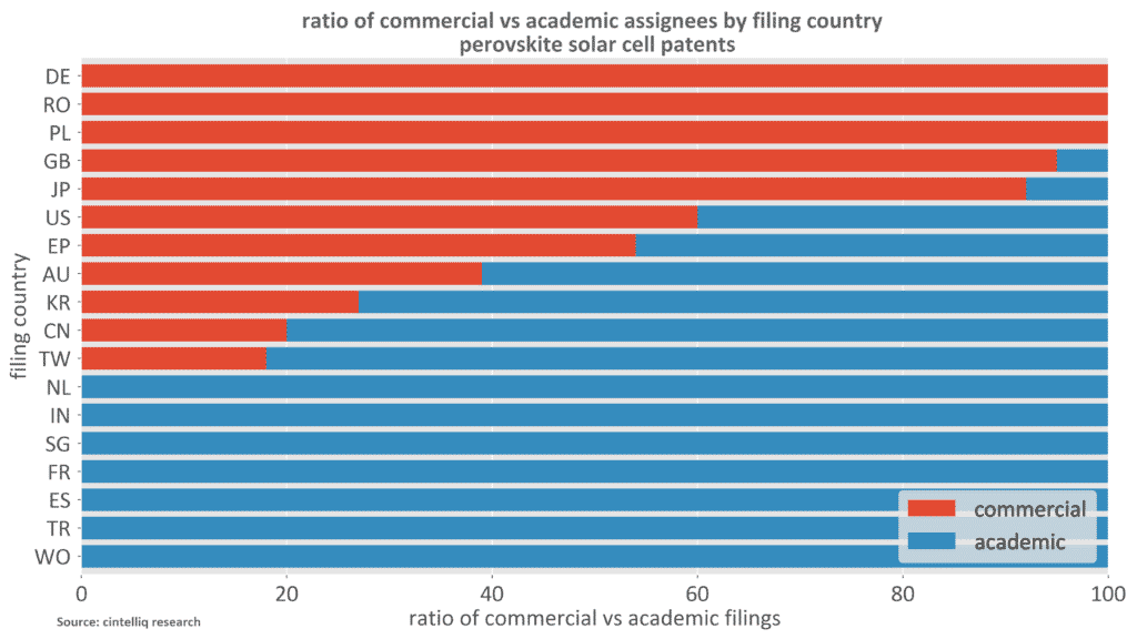 Perovskite Solar Cell Patents - Ratio of Commercial vs Academic Assignees by Filing Country