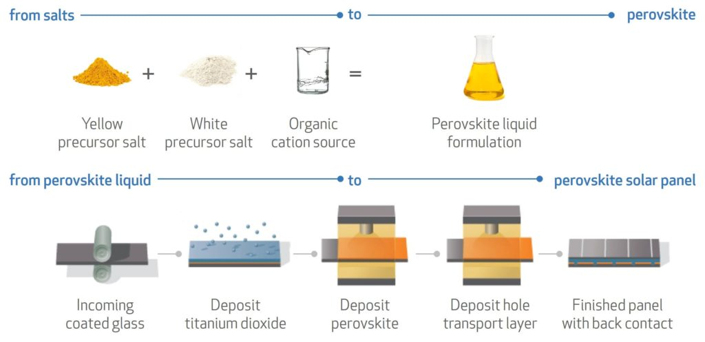 Perovskite Solar Cell Process Diagram