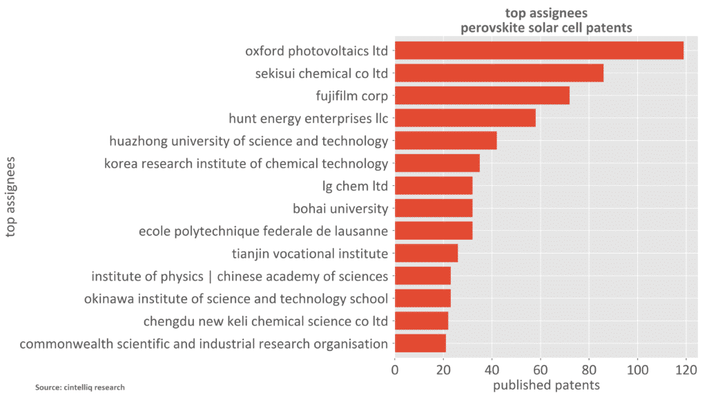 Perovskite Solar Cell Patents - Top Assignees